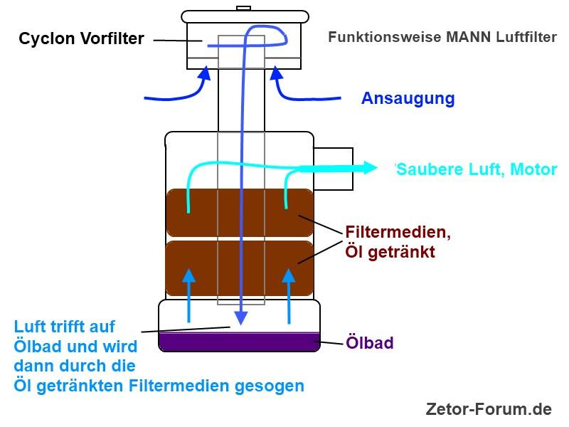 mann_luftfilter_zetor-jpg.8631