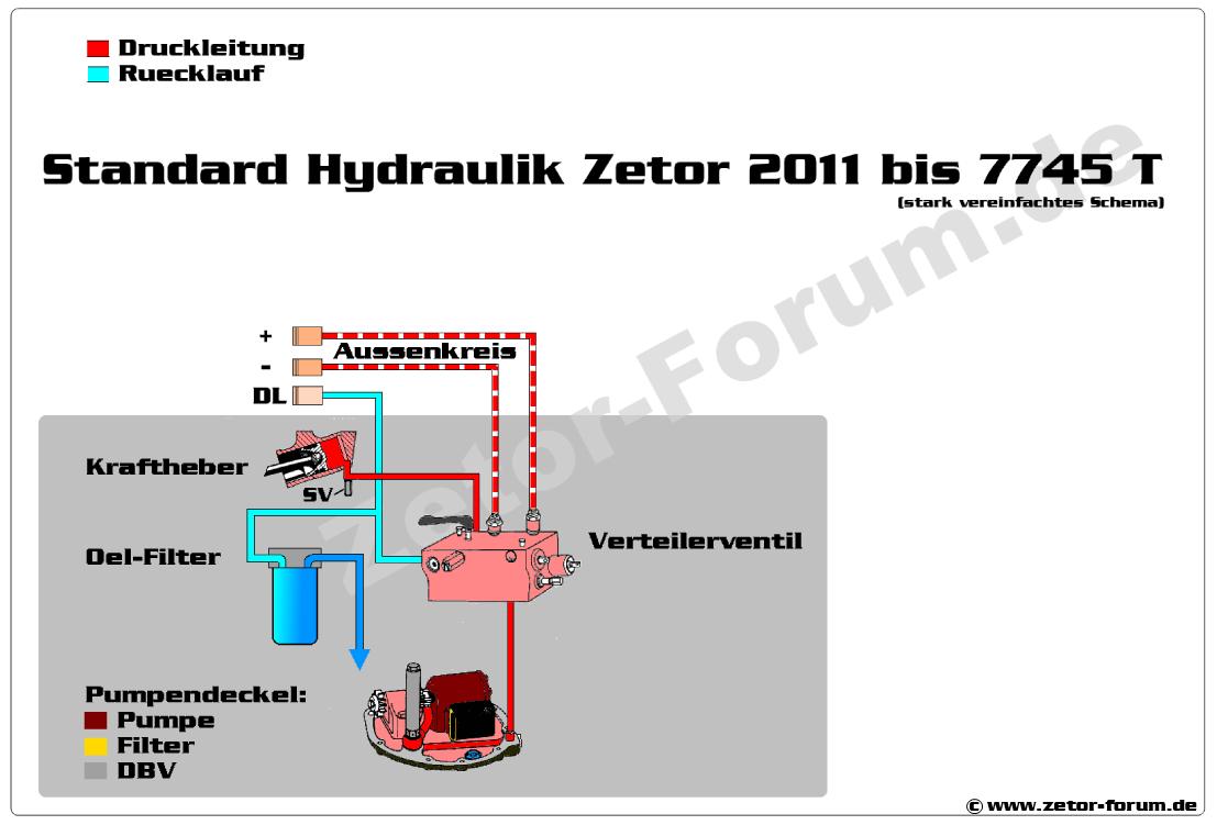 Zetor_Hydraulikschema_Standard.png
